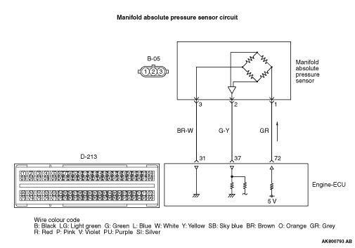 Code No  P0106: Manifold Absolute Pressure Sensor Range/Performance