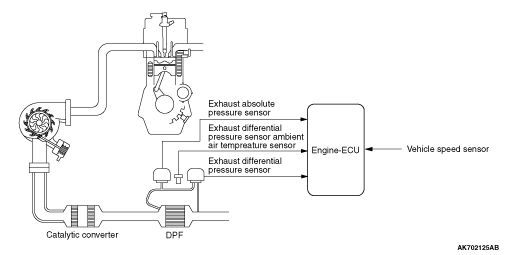 DIESEL PARTICULATE FILTER (DPF) SYSTEM