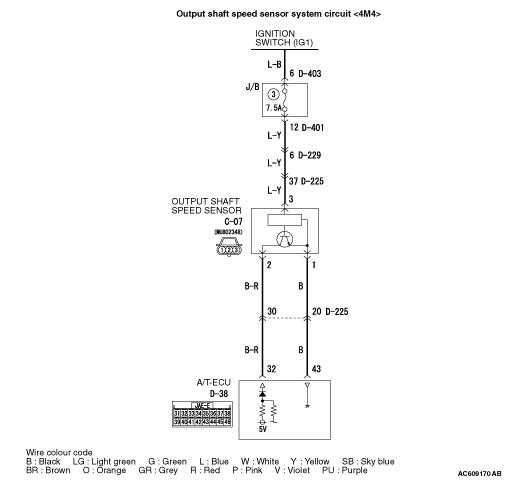 Prc Solenoid Circuit Malfunction Bmw
