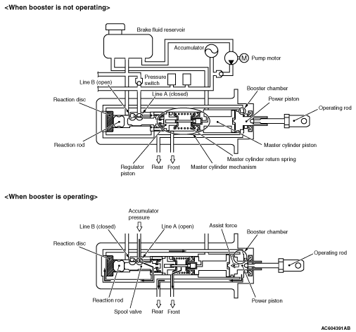 HYDRAULIC BRAKE BOOSTER <Except vehicles without ABS>