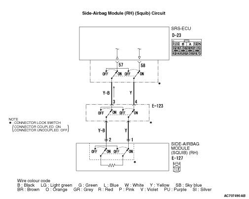 Code No B1421: Side-airbag squib (RH) open-circuited